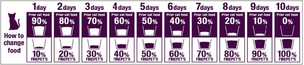 Tableau de transition de l'alimentation pour chats