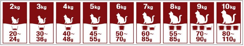 Tableau de nutrition pour chats