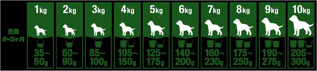 Tableau de nutrition d'un chiot de 1 à 10 kilos