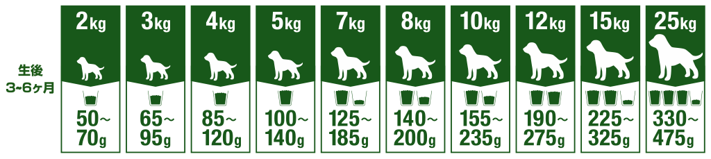 Tableau de nutrition d'un chiot de 2 à 25 kilos
