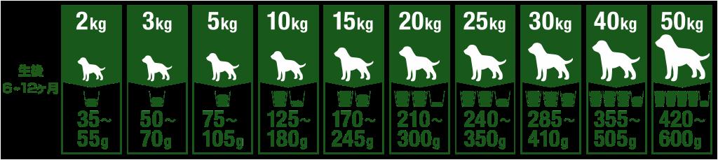 Tableau de nutrition d'un chiot de 2 à 50 kilos