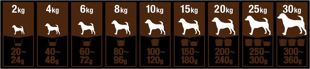 Tableau de nutrition d'un chien adulte