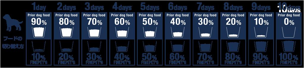 Tableau de transition de l'alimentation pour chiens